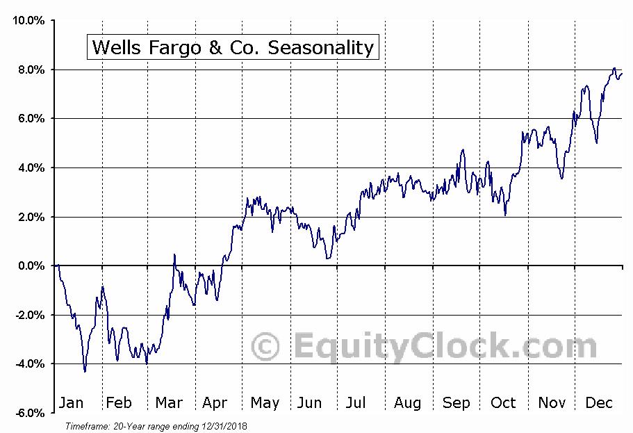 Wells Fargo & Company  (NYSE:WFC) Seasonal Chart