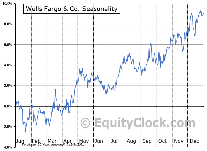 Wells Fargo & Co. (NYSE:WFC) Seasonal Chart