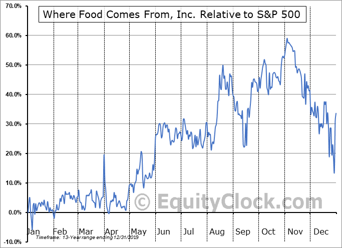 WFCFD Relative to the S&P 500