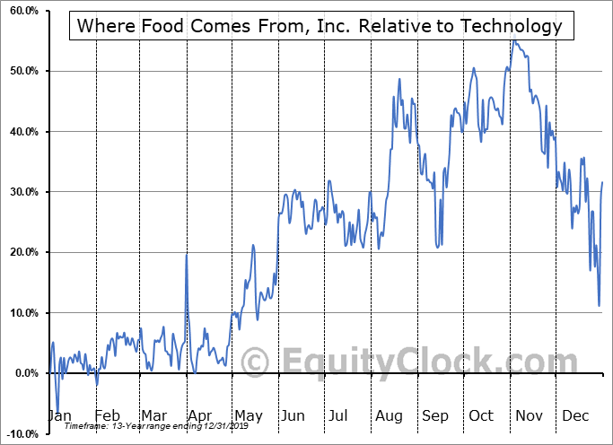 WFCFD Relative to the Sector