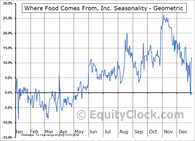 Where Food Comes From, Inc. (OTCMKT:WFCFD) Seasonality