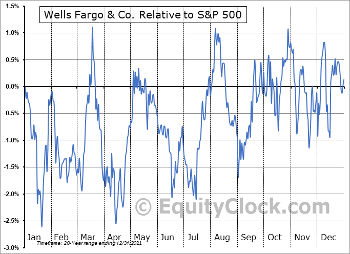 WFC Relative to the S&P 500