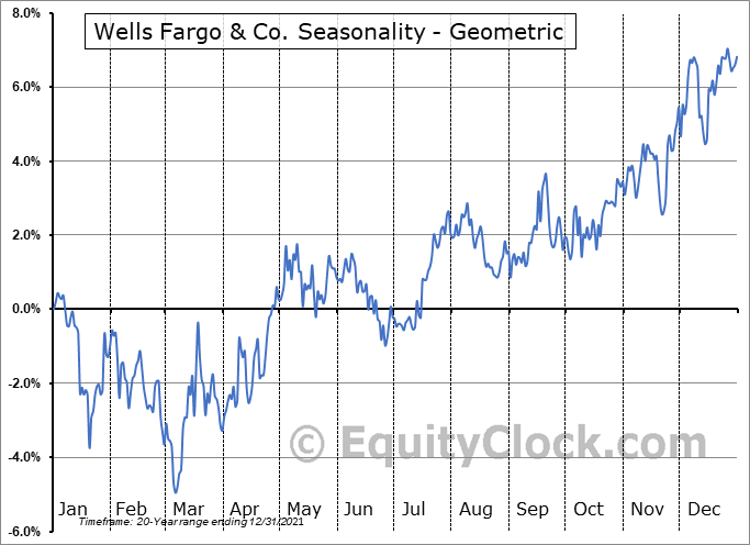 Wells Fargo & Co. (NYSE:WFC) Seasonality
