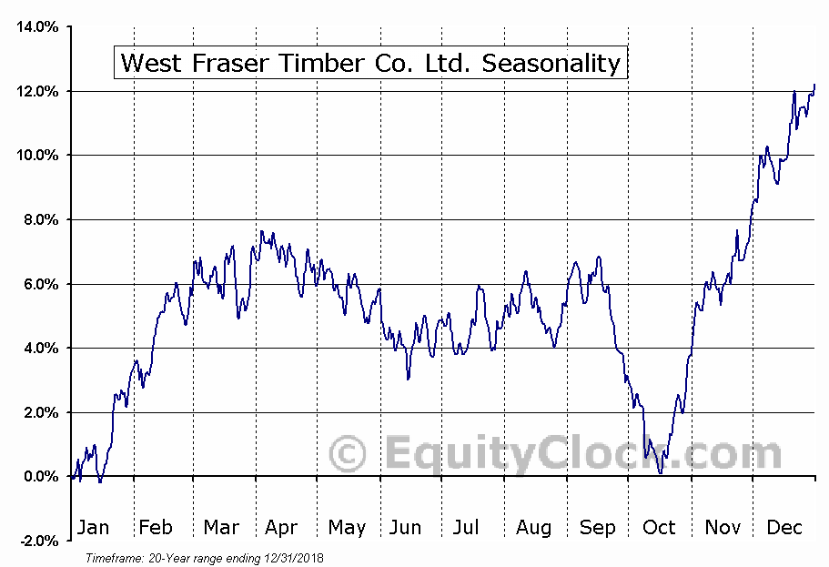 West Fraser Timber Co. Ltd.  (TSE:WFT) Seasonal Chart