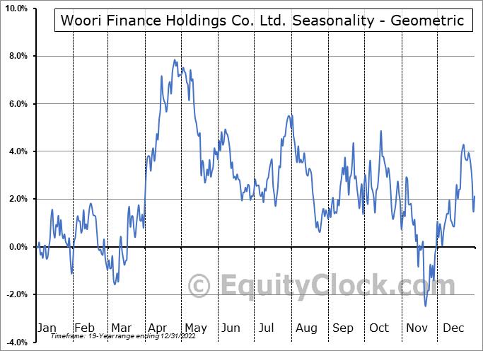 Woori Finance Holdings Co. Ltd. (NYSE:WF) Seasonality