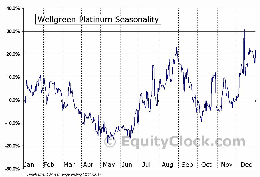 Wellgreen Platinum (TSE:WG) Seasonal Chart