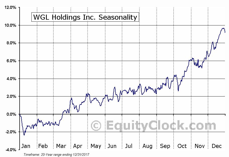 WGL Holdings Inc. (NYSE:WGL) Seasonal Chart