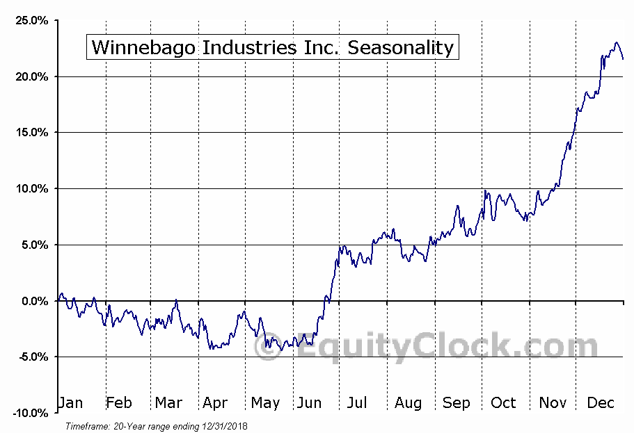 Winnebago Industries Inc. (NYSE:WGO) Seasonal Chart
