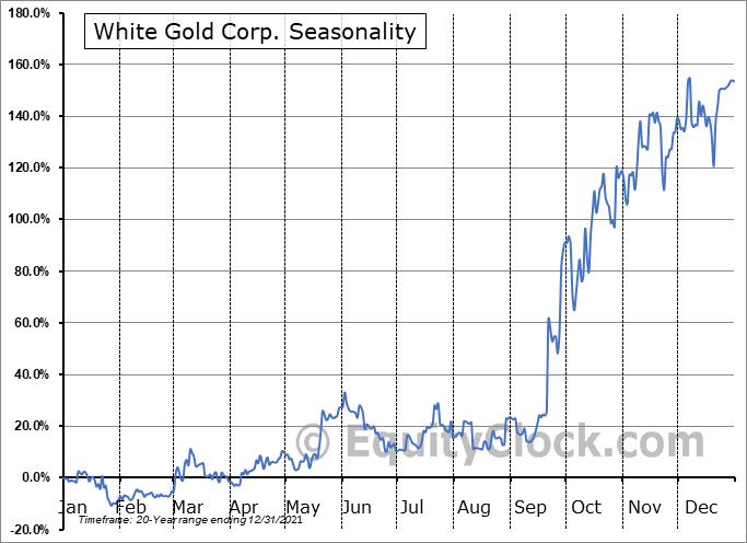 White Gold Corp. (TSXV:WGO.V) Seasonal Chart