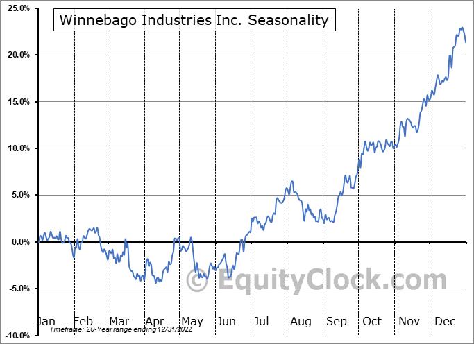 Winnebago Industries, Inc. Seasonal Chart