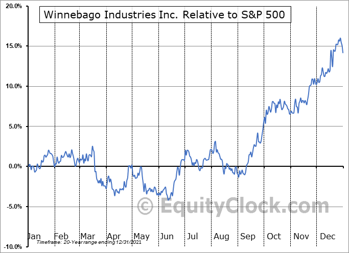 WGO Relative to the S&P 500