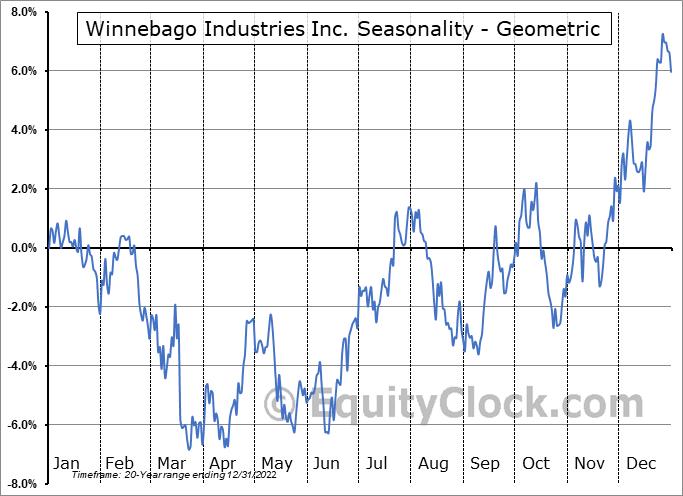 Winnebago Industries Inc. (NYSE:WGO) Seasonality