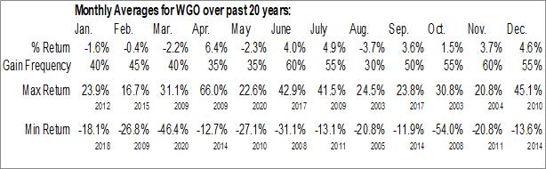 Monthly Seasonal Winnebago Industries Inc. (NYSE:WGO)
