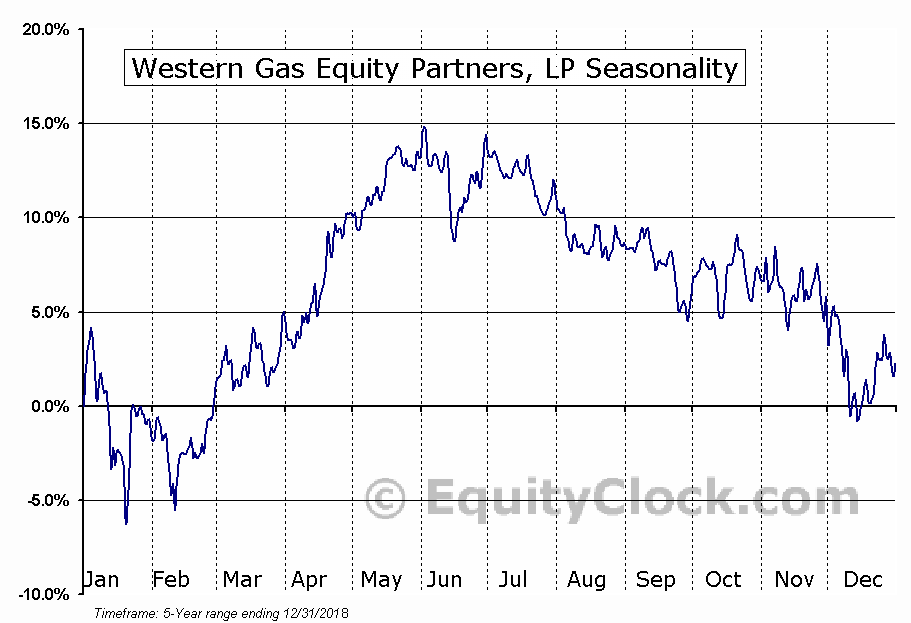 Western Gas Equity Partners, LP (NYSE:WGP) Seasonal Chart