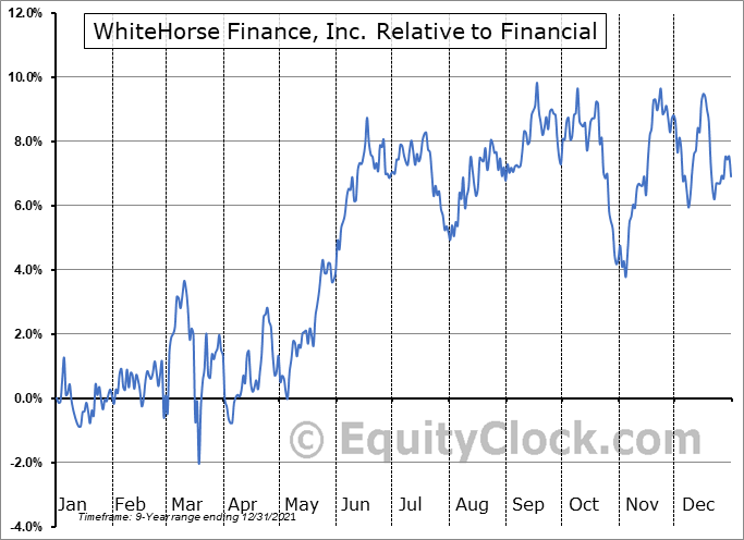 WHF Relative to the Sector