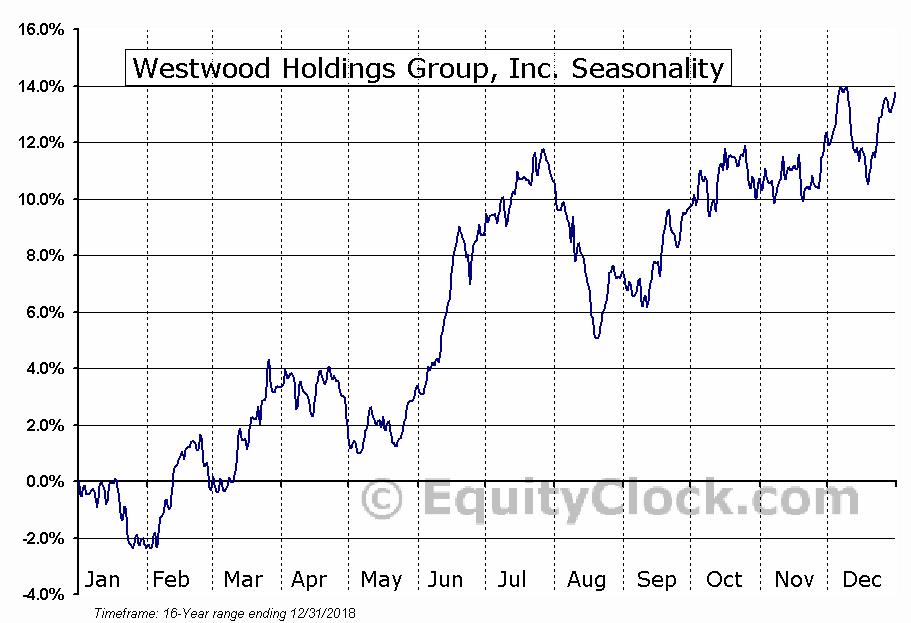 Westwood Holdings Group, Inc. (NYSE:WHG) Seasonal Chart
