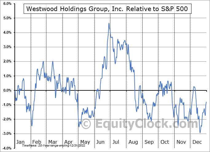 WHG Relative to the S&P 500