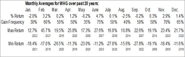 Monthly Seasonal Westwood Holdings Group, Inc. (NYSE:WHG)