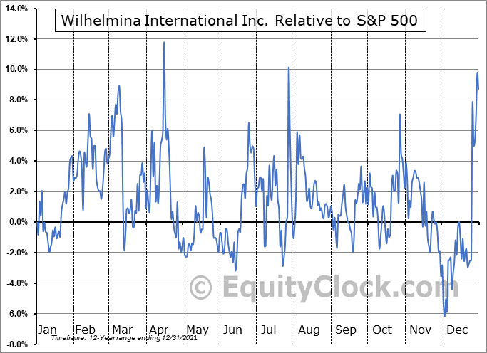 WHLM Relative to the S&P 500