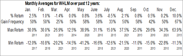 Monthly Seasonal Wilhelmina International Inc. (NASD:WHLM)