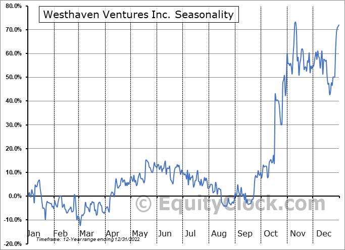 Westhaven Ventures Inc. (TSXV:WHN.V) Seasonality