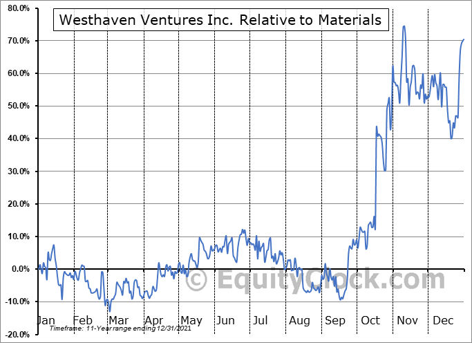 WHN.V Relative to the Sector