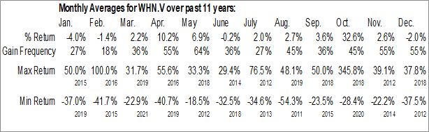 Monthly Seasonal Westhaven Ventures Inc. (TSXV:WHN.V)
