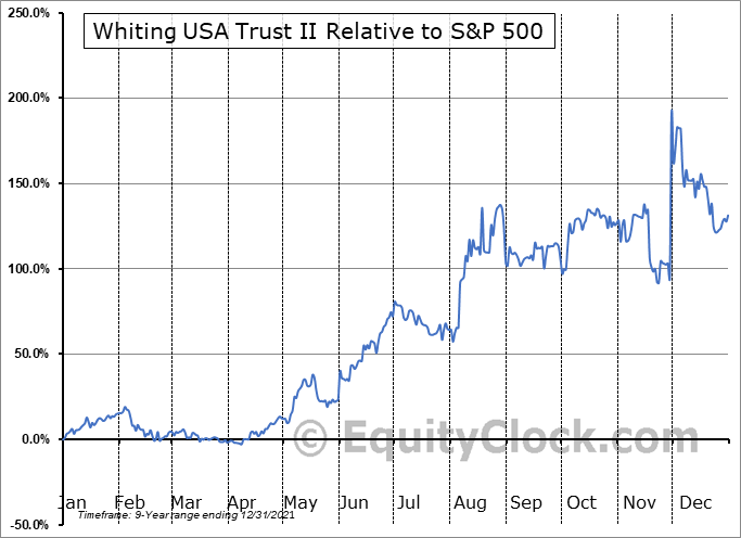 WHZT Relative to the S&P 500