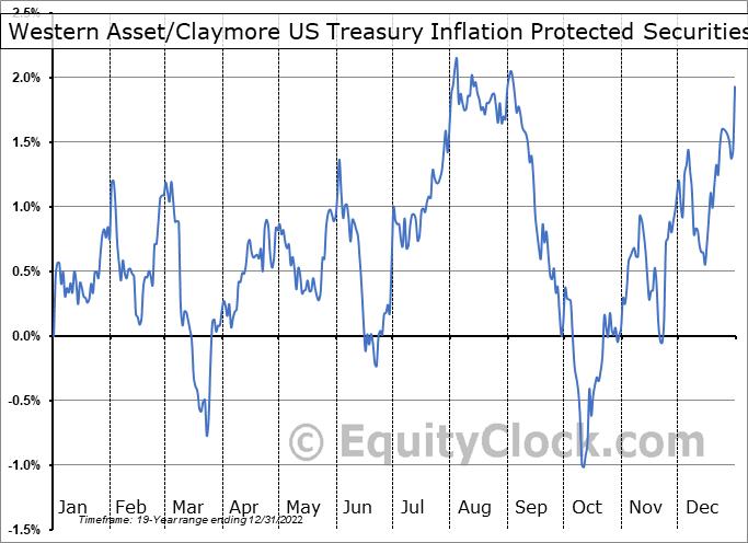 Western Asset/Claymore US Treasury Inflation Protected Securities Fund (NYSE:WIA) Seasonality