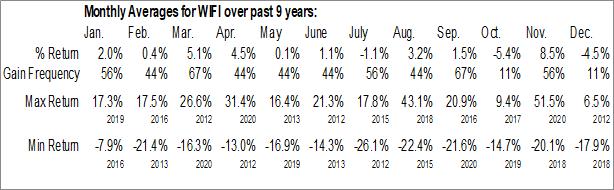 Monthly Seasonal Boingo Wireless Inc. (NASD:WIFI)