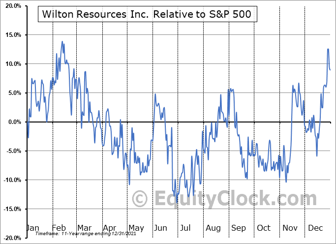 WIL.V Relative to the S&P 500