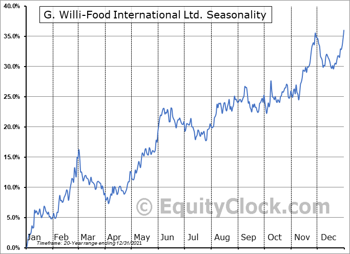 G. Willi-Food International, Ltd. Seasonal Chart
