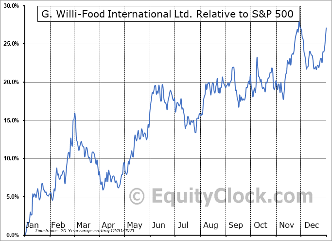 WILC Relative to the S&P 500