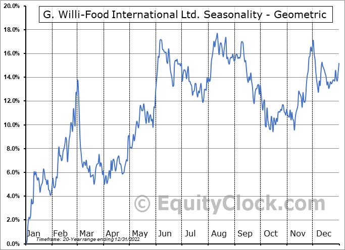 G. Willi-Food International Ltd. (NASD:WILC) Seasonality