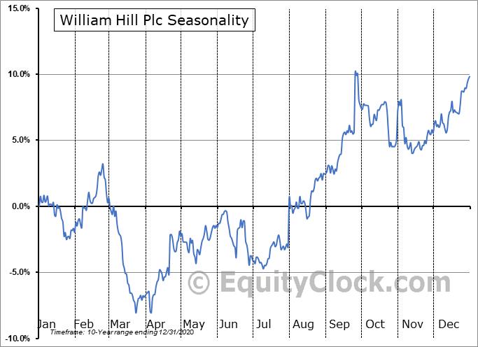 William Hill Plc (OTCMKT:WIMHY) Seasonality