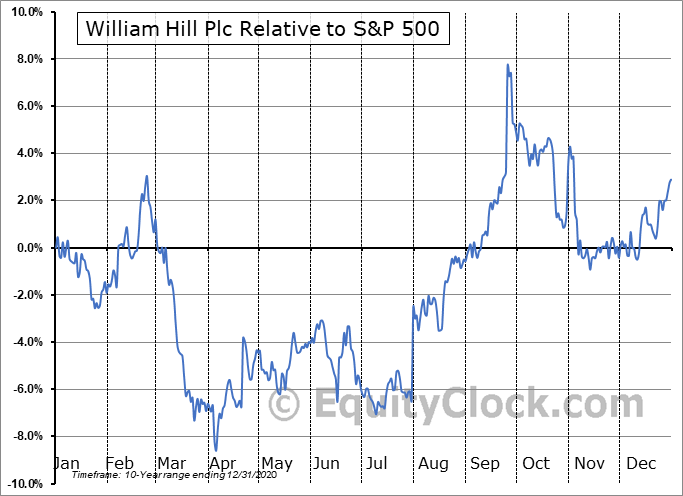 WIMHY Relative to the S&P 500