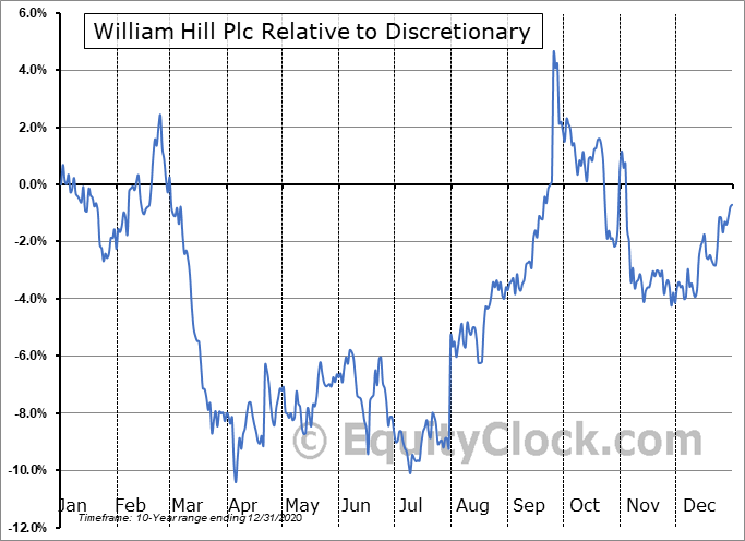 WIMHY Relative to the Sector