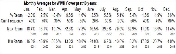Monthly Seasonal William Hill Plc (OTCMKT:WIMHY)
