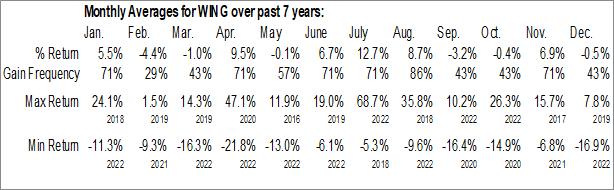 Monthly Seasonal Wingstop Inc. (NASD:WING)