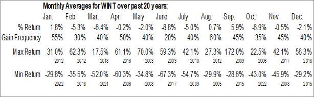 Monthly Seasonal Windtree Therapeutics, Inc. (NASD:WINT)