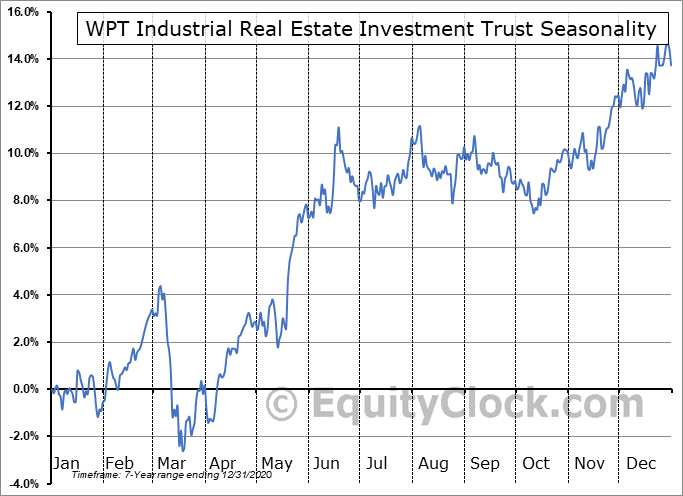 WPT Industrial Real Estate Investment Trust (TSE:WIR-U.TO) Seasonal Chart