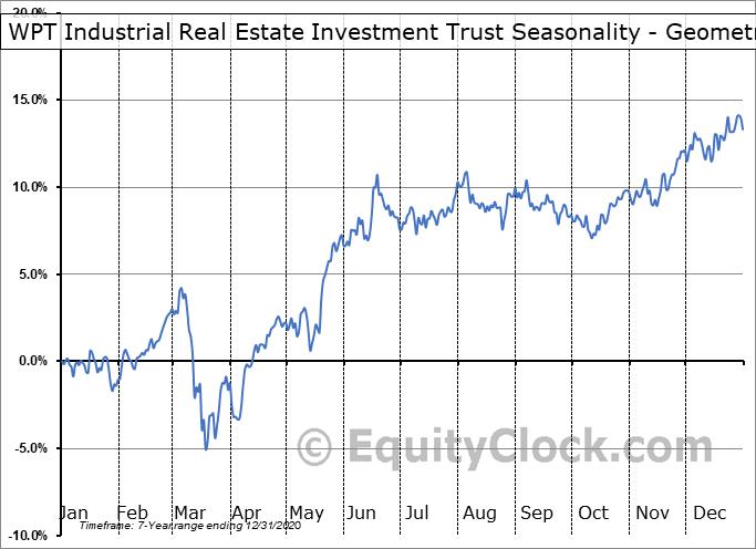 WPT Industrial Real Estate Investment Trust (TSE:WIR/U.TO) Seasonality