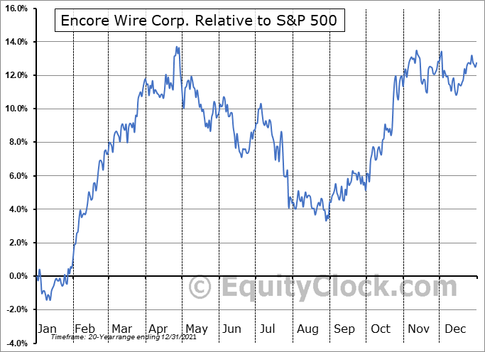 WIRE Relative to the S&P 500