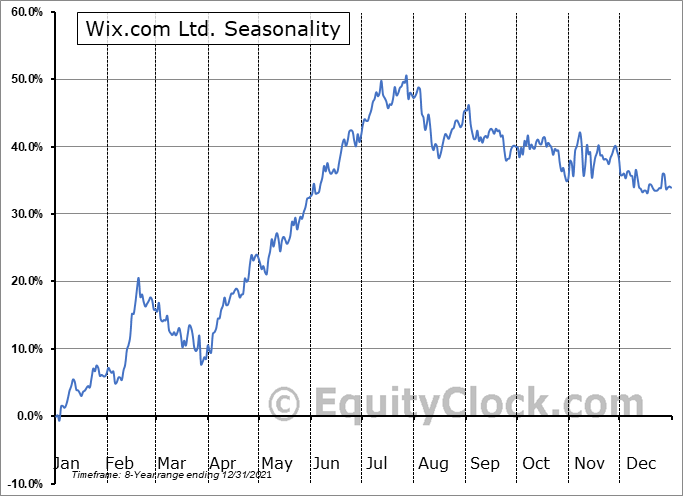 Wix.com Ltd. Seasonal Chart