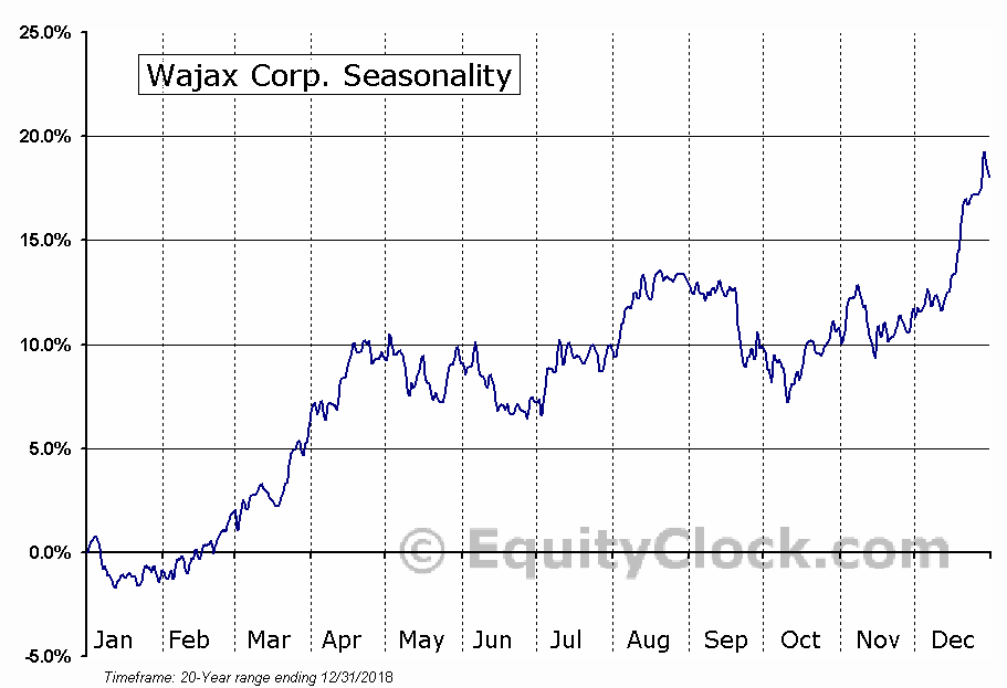 Wajax (TSE:WJX) Seasonal Chart