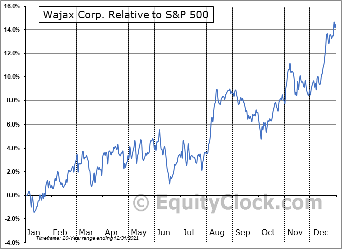 WJX.TO Relative to the S&P 500