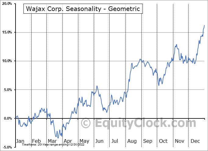 Wajax Corp. (TSE:WJX.TO) Seasonality