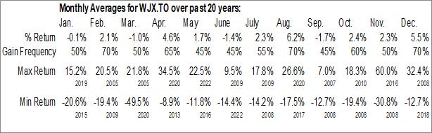 Monthly Seasonal Wajax Corp. (TSE:WJX.TO)