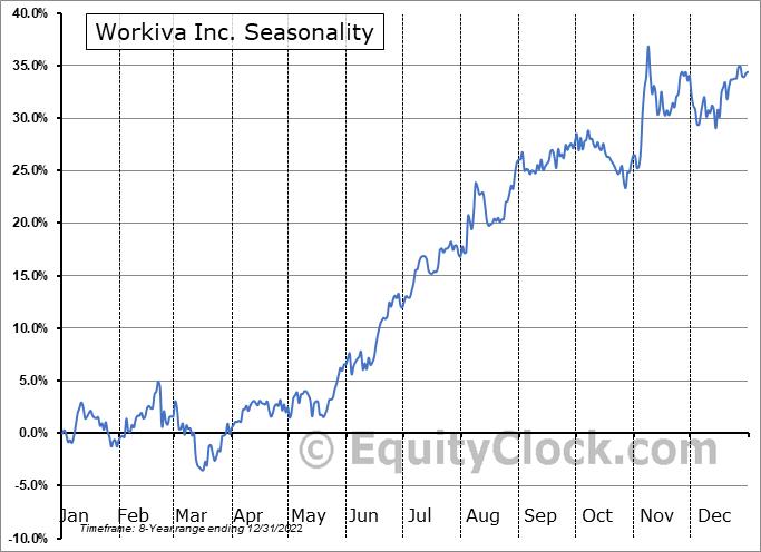 Workiva Inc. (NYSE:WK) Seasonal Chart