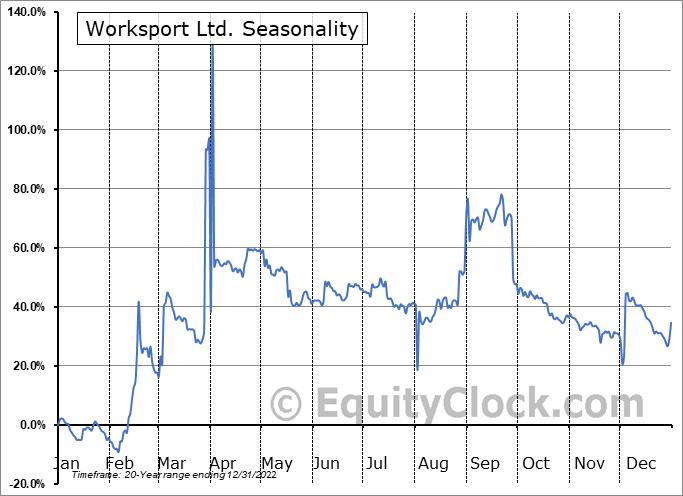 Worksport Ltd. (OTCMKT:WKSP) Seasonality